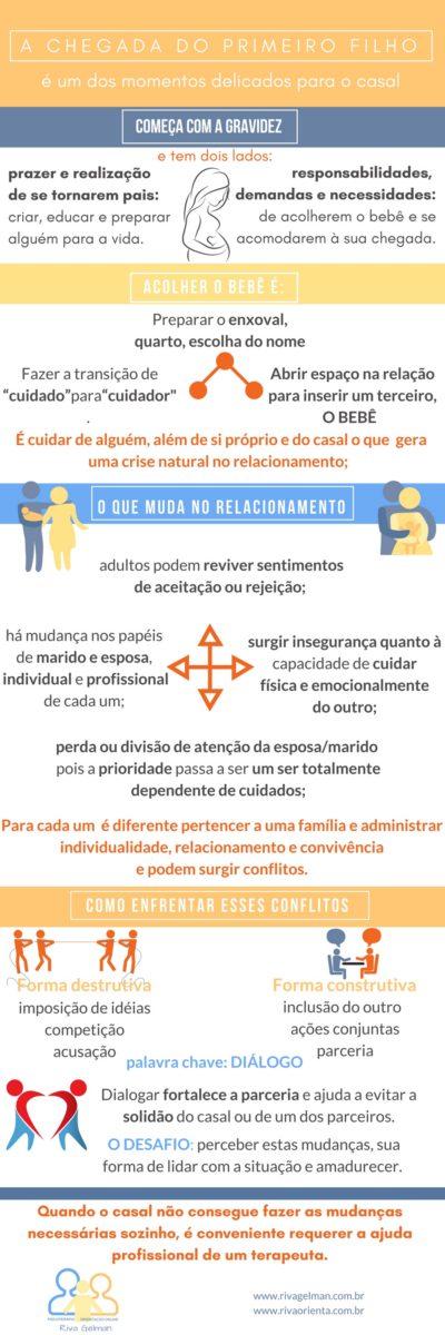 0 que muda no relacionamento de um casal com a chegada do primeiro filho; como lidar com os conflitos que surgem